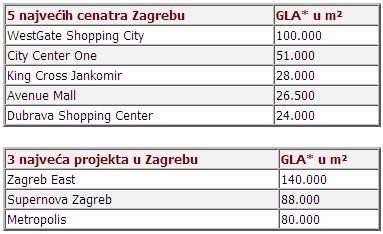 Izvor: RegioPlan Consulting GmbH, Shopping Centar Liste Europa – Izdanje 2/2009, *GLA=gross leasable area