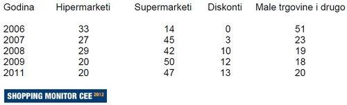 Popularnost pojedinih formata trgovina za kupnju prehrambenih proizvoda u zadnjih nekoliko godina u Sloveniji (% kućanstava)